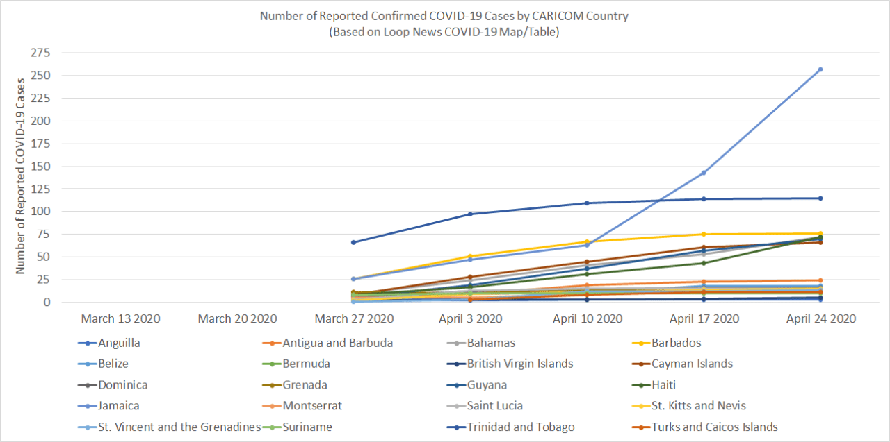 Reported Confirmed COVID-19 Cases by CARICOM Country (Source: Loop News COVID-19 Map/Table)