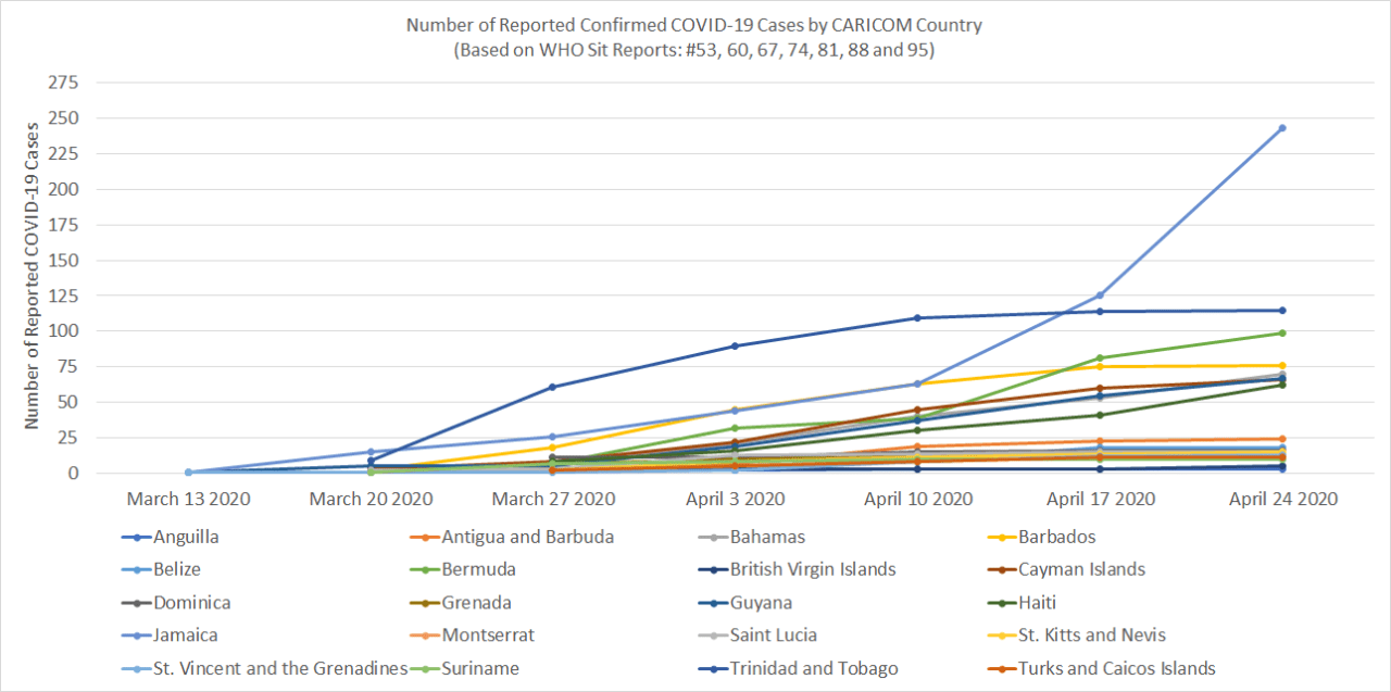 Reported Confirmed COVID-19 Cases by CARICOM Country (Source: WHO Sit Reports: #53, 60, 67, 74, 81, 88 and 95)