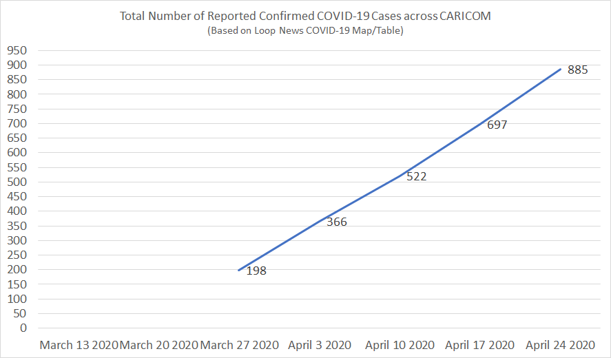 Total Number of Reported Confirmed COVID-19 Cases across CARICOM (Source: Loop News COVID-19 Map/Table)