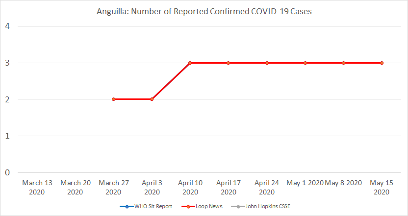 Anguilla, Number of Reported Confirmed COVID-19 Cases.