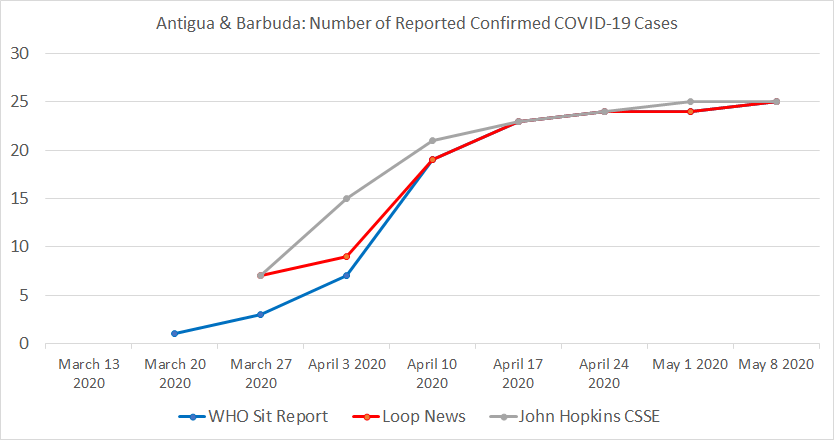 Antigua & Barbuda, Number of Reported Confirmed COVID-19 Cases