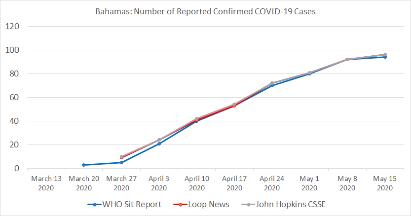 The Bahamas, Number of Reported Confirmed COVID-19 Cases.