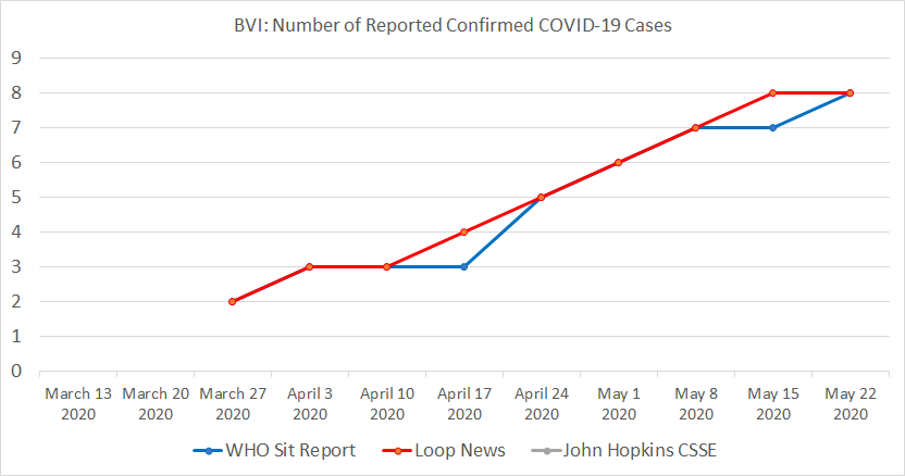 Below: British Virgin Islands, Number of Reported Confirmed COVID-19 Cases