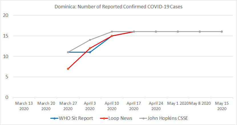 Dominica Table, Number of Reported Confirmed COVID-19 Cases.