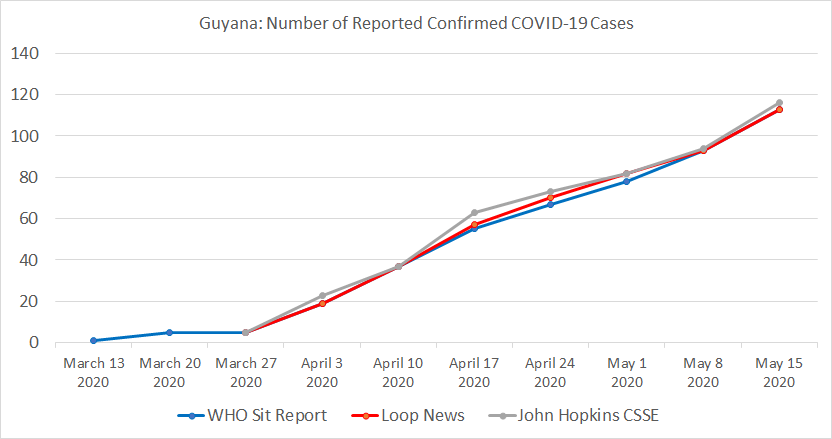 Guyana Chart, Number of Reported Confirmed COVID-19 Cases.