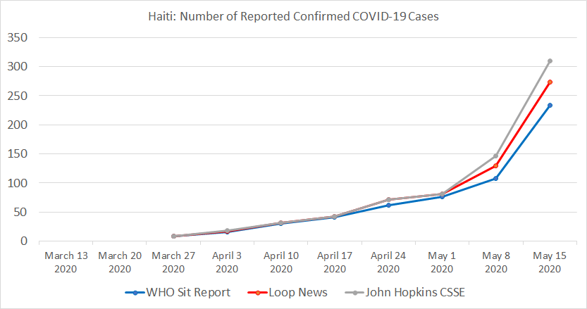 Haiti Table, Number of Reported Confirmed COVID-19 Cases.