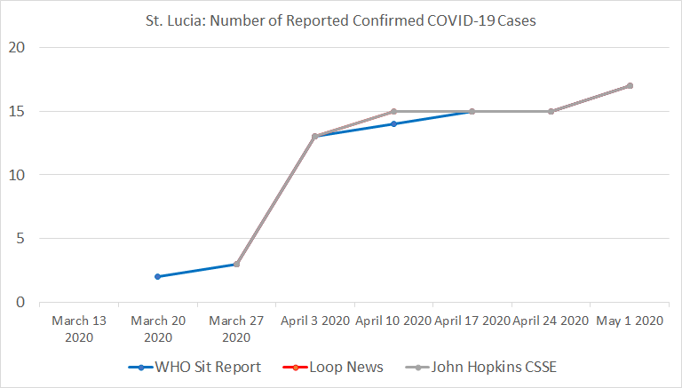 Chart 21 Below: St. Lucia, Number of Reported Confirmed COVID-19 Cases.