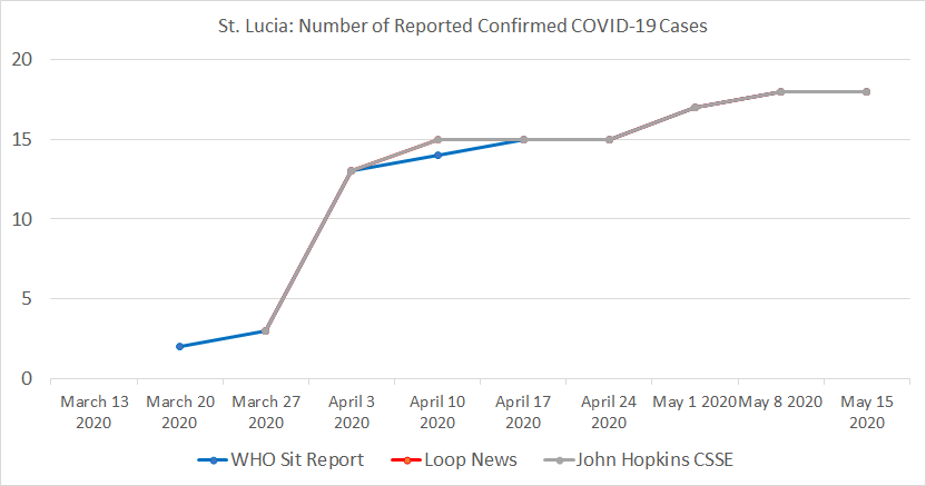 St. Lucia Chart, Number of Reported Confirmed COVID-19 Cases.