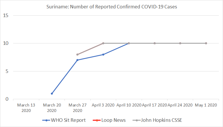 Suriname, Number of Reported Confirmed COVID-19 Cases
