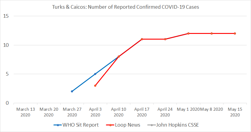 Turks & Caicos Chart, Number of Reported Confirmed COVID-19 Cases.