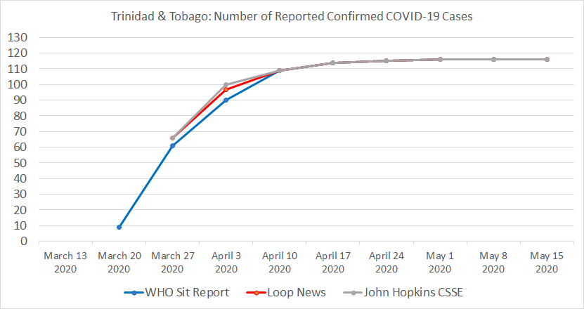 Trinidad and Tobago Chart, Number of Reported Confirmed COVID-19 Cases.