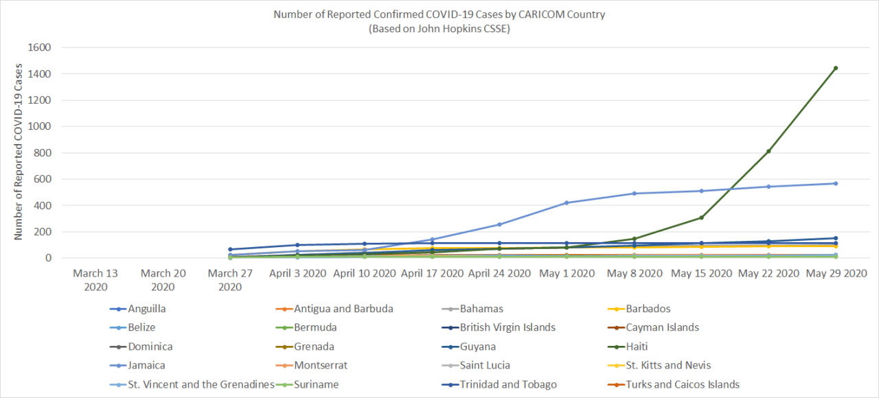 Reported Confirmed COVID-19 Cases by CARICOM Country (Source: JH CSSE COVID-19 Map)