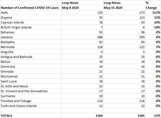May 8 vs May 15 % Change, Loop News COVID-19