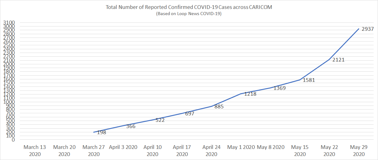 Total Number of Reported Confirmed COVID-19 Cases across CARICOM (Source: Loop News COVID-19).