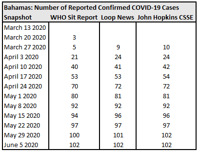 Bahamas, Number of Reported Confirmed COVID-19 Cases.