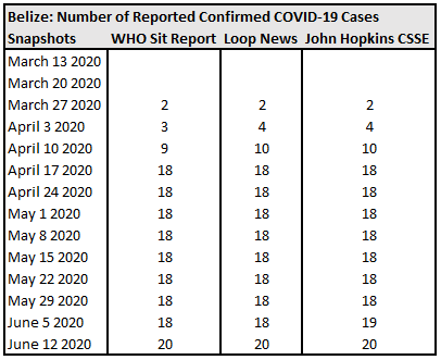 Bermuda, Number of Reported Confirmed COVID-19 Cases.