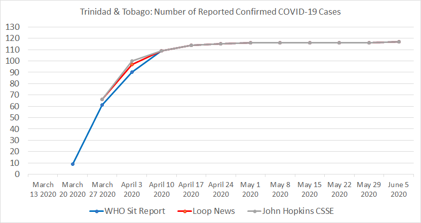 Trinidad and Tobago, Number of Reported Confirmed COVID-19 Cases.