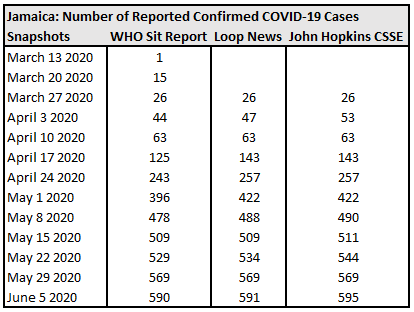 Jamaica, Number of Reported Confirmed COVID-19 Cases.
