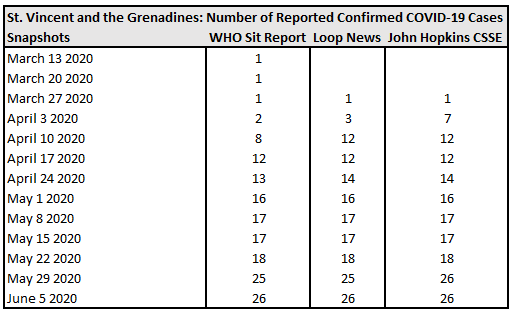St. Vincent and the Grenadines, Number of Reported Confirmed COVID-19 Cases.