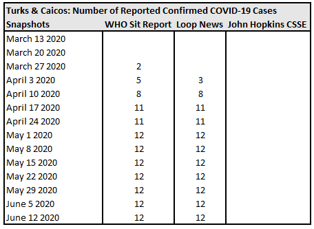 Turks & Caicos, Number of Reported Confirmed COVID-19 Cases.