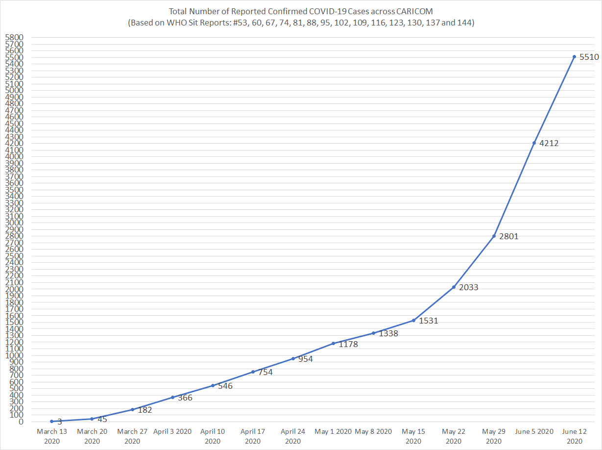 Chart 1 Below: Total Number of Reported Confirmed COVID-19 Cases across CARICOM (Source WHO Situation Reports: #53, 60, 67, 74, 81, 88, 95, 102, 109, 116, 123, 130, 137 and 144).