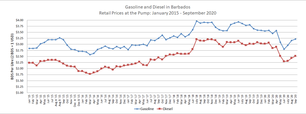 Gasoline and Diesel prices from Jan 2015 to Sep 2020