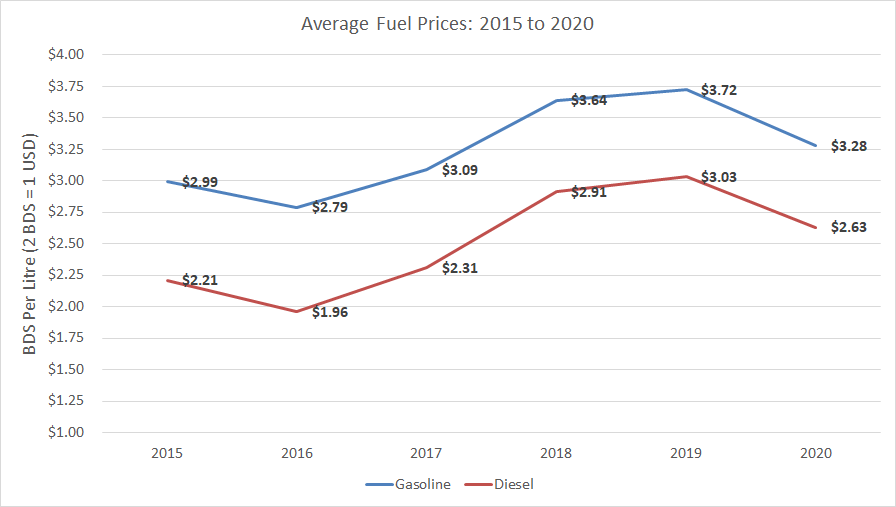 Average Annual Price of Fuel in Barbados, 2015 to 2020.