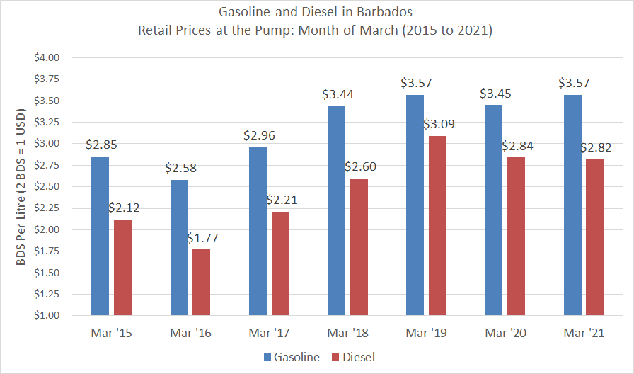 Gasoline and Diesel Prices - March Months 2015 to 2021.