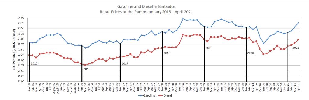 Retail Fuel Prices 2015 to 2021