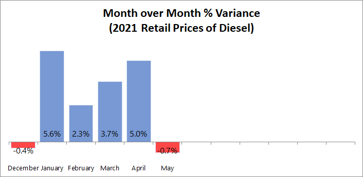 Month over Month % Variance for Diesel.