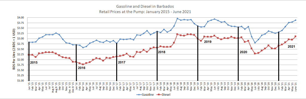 Retail Prices for Gasoline and Diesel Jan 2015 to June 2021
