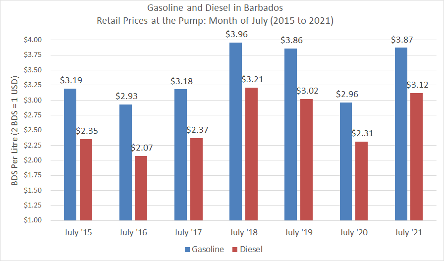 Fuel Prices during July (2015 to 2021)