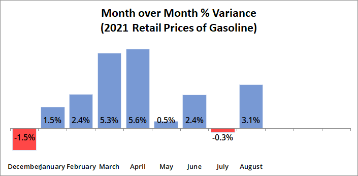 MoM % Variance Gasoline Prices