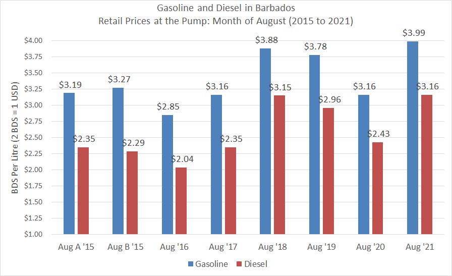 Gasoline and Diesel prices during August months 2015 to 2021.