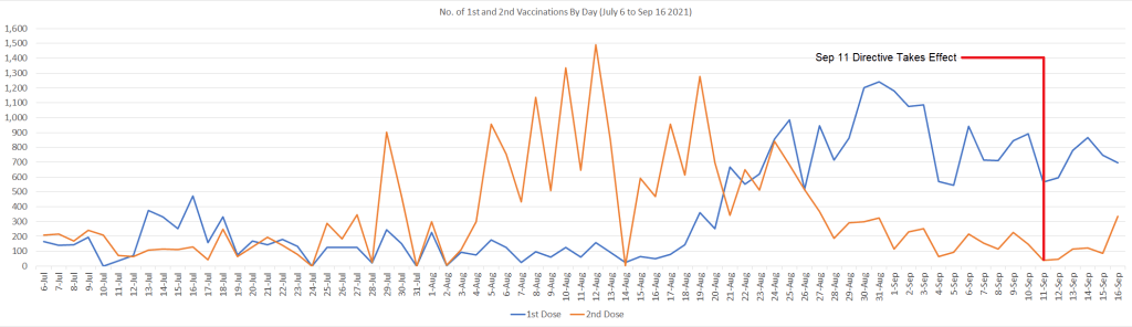 Chart 4 - No. of 1st and 2nd Doses Administered By Day (July 3 to Sep 16 2021)