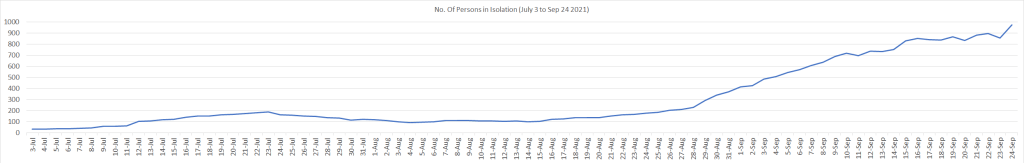 Persons in Isolation July 3 to Sep 24 2021