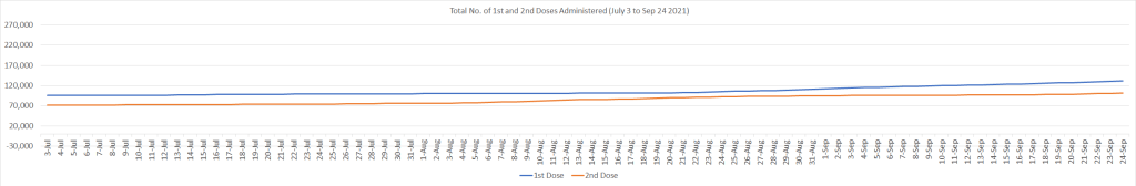 Number of 1st and 2nd Doses Administered July 3 to Sep 24