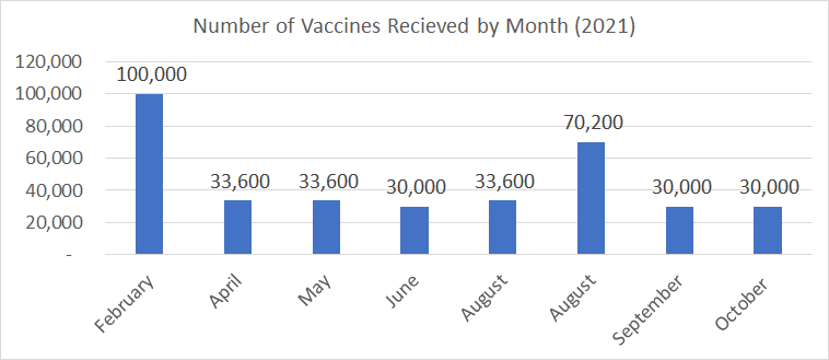 Chart 1 - Number of Vaccines Received by Month (2021)