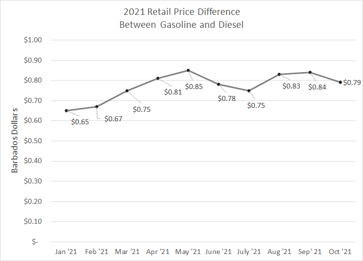 Retail Price Difference Between Gasoline and Diesel 2021