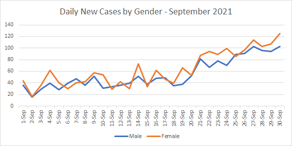 Chart 2 - Daily New Cases by Gender - September 2021