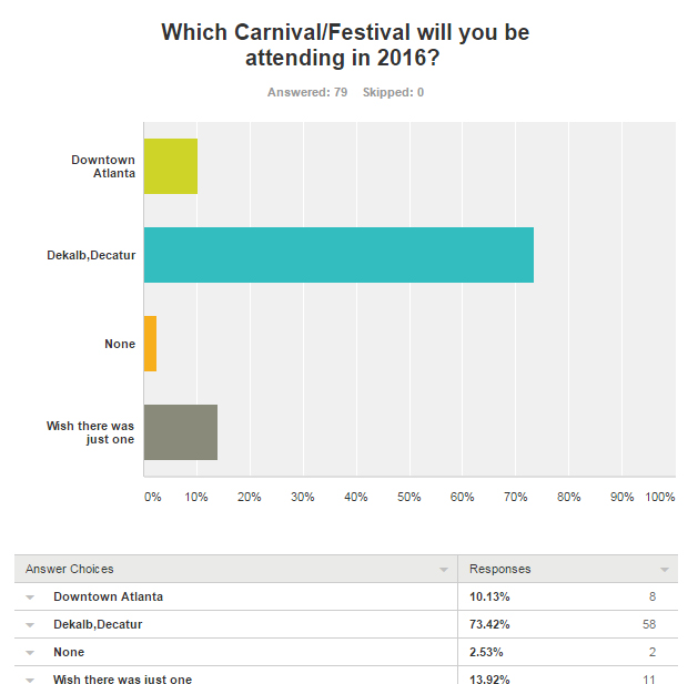 Atlanta Carnival survey