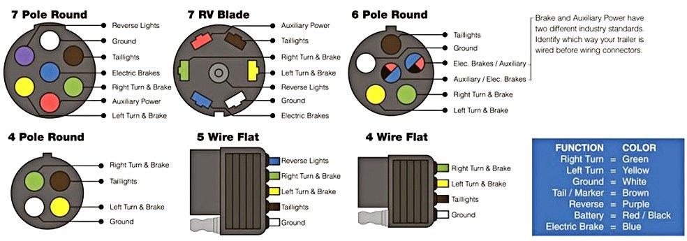 Trailer Wiring Diagram Way Round Way Round Trailer Plug Wiring - Wiring diagrams for trailers