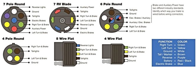 7 flat plug wiring diagram the wiring wiring diagram for 7 pin flat trailer plug 6 pole diagram source