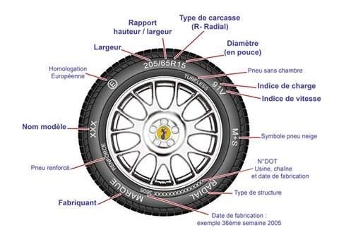 Des pneus étiquetés en 2012