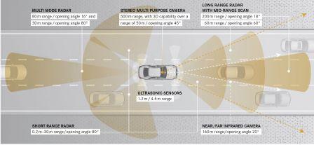 Mercedes Classe S vision périphérique