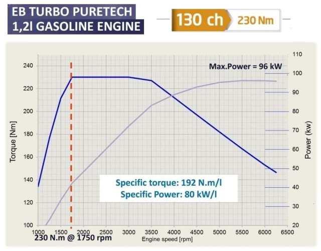 Courbe puissance et couple moteur Citroen Puretech 130