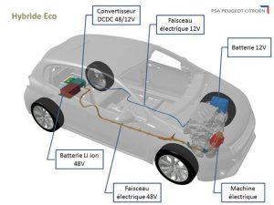 Hybride PSA Peugeot Citroen version ECO