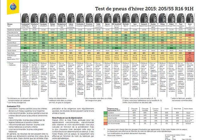 Test Pneu hiver Neige 2015 dimensions 205/55/R16