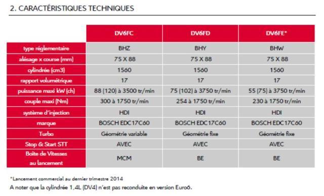 Caractéristiques de Nouveaux moteurs BLUEHDI 1.6L DV6F Euro6