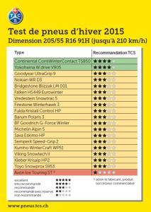 Résultat Test pneu Hiver TCS 2015 205/55 R16